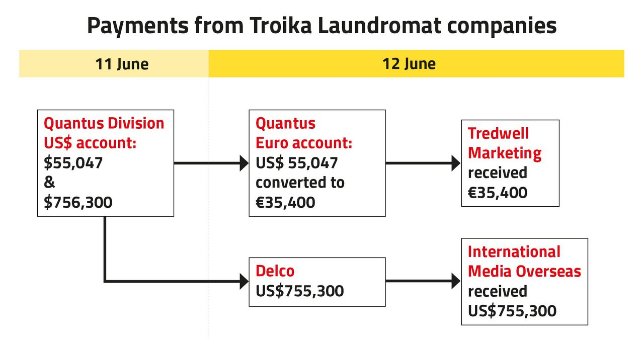 Khouri Network article - payments from Troika Laundromat companies