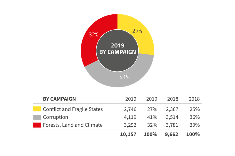 2019 expenditure by campaign PNG
