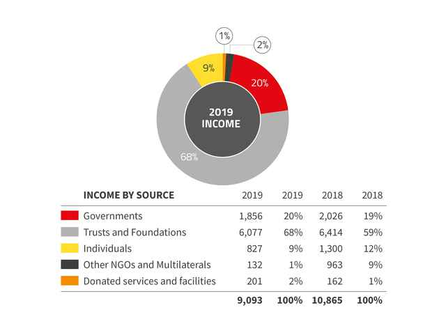 2019 Annual report income by source