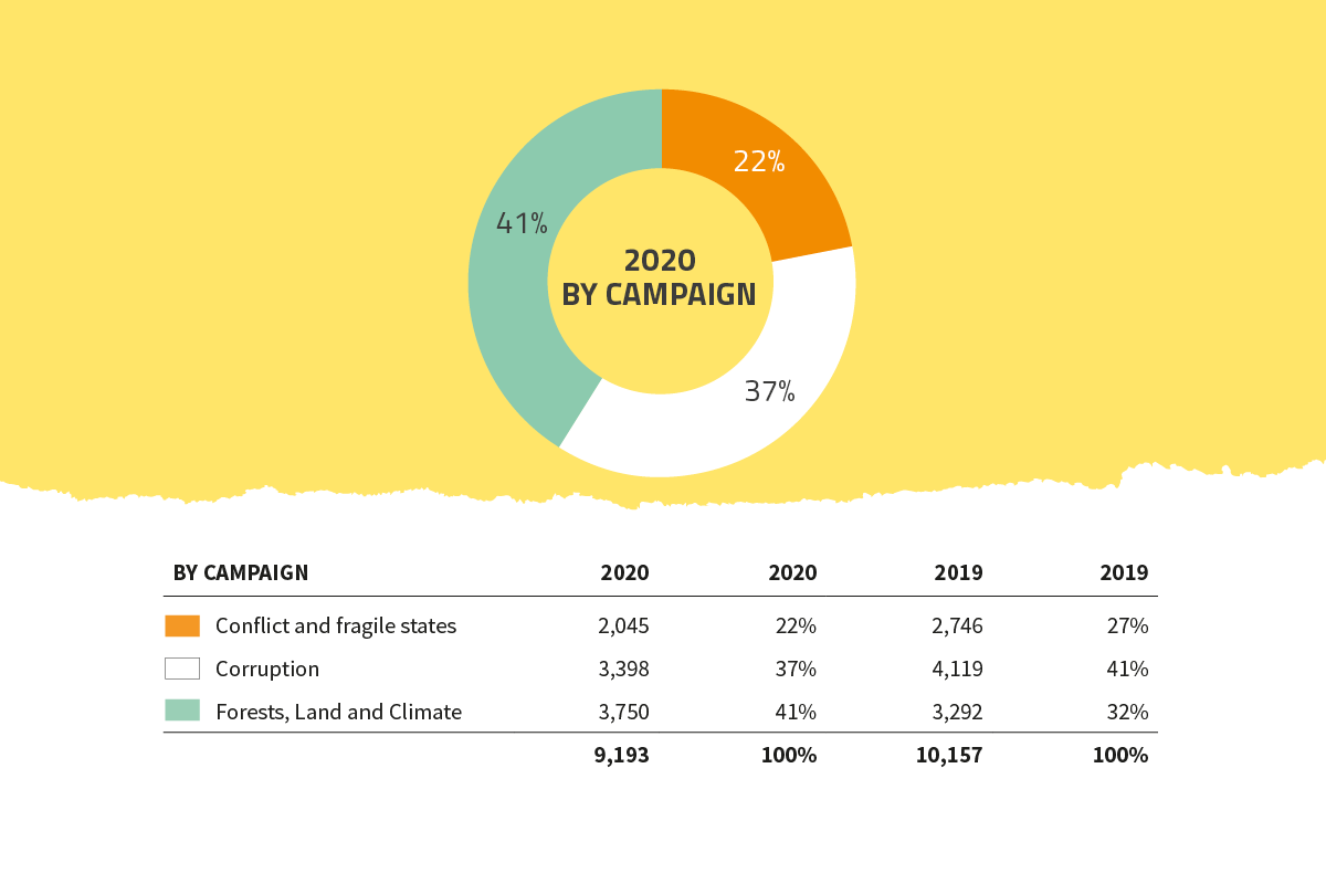 Global Witness 2020 expenditure by campaign