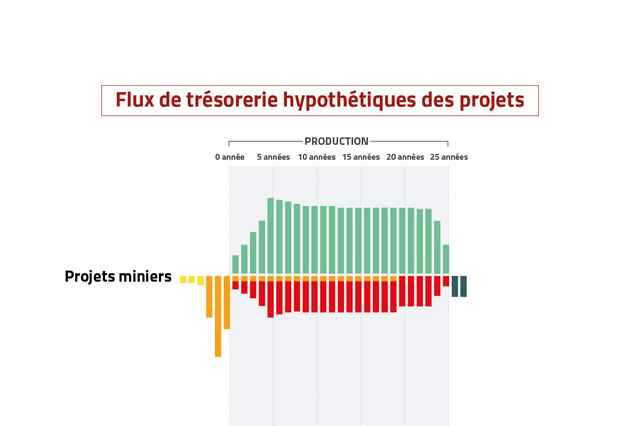 Data handbook - costs revenues graphic French