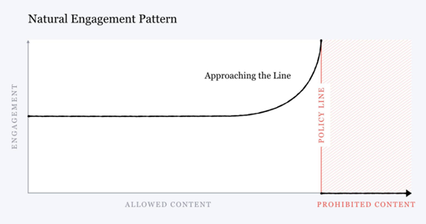 Graph published on Mark Zuckerberg's Facebook page.png