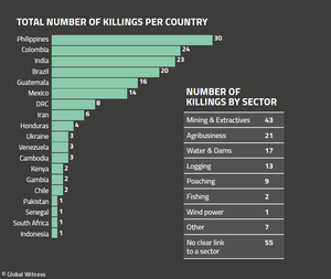 Defenders killings per country chart 2019