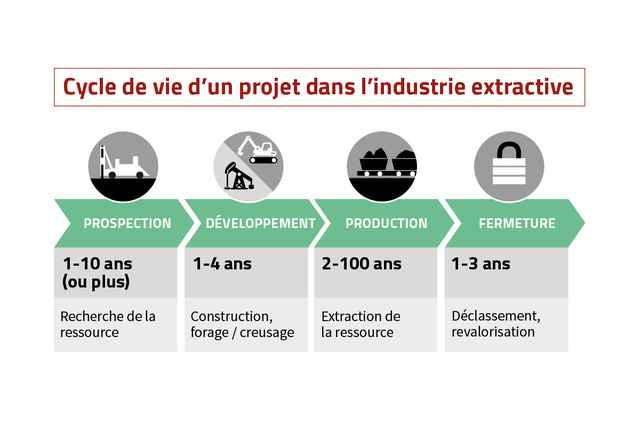 Data handbook - project lifecycle French