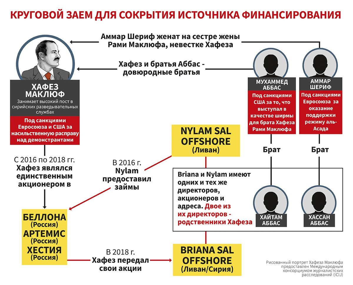 Makhlouf Russia Syria connection diagram - Russian