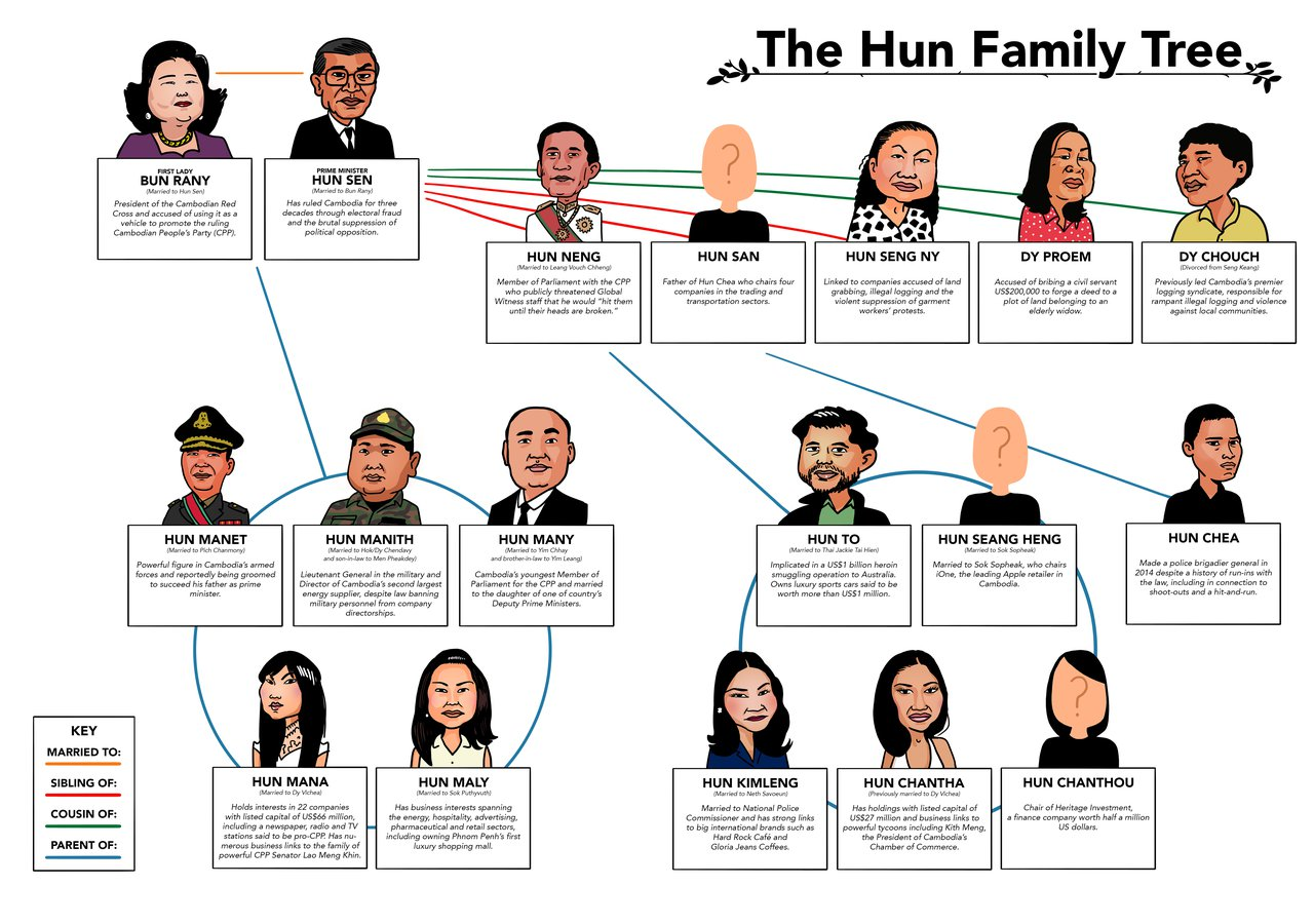 Hun family tree