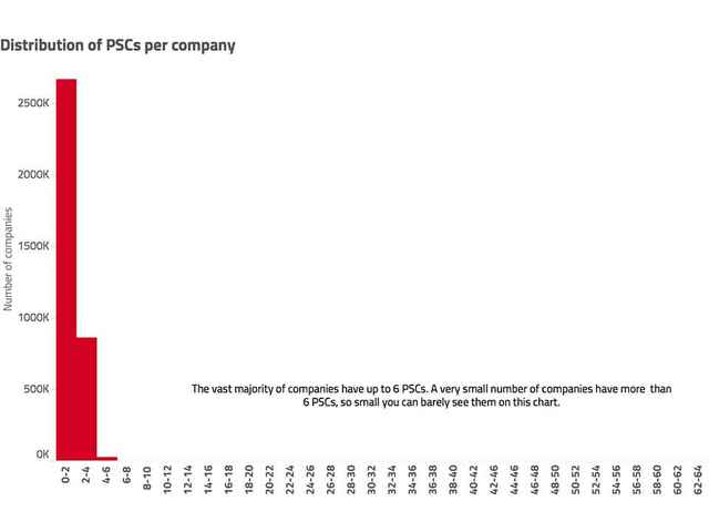 Distribution of PSCs per company chart
