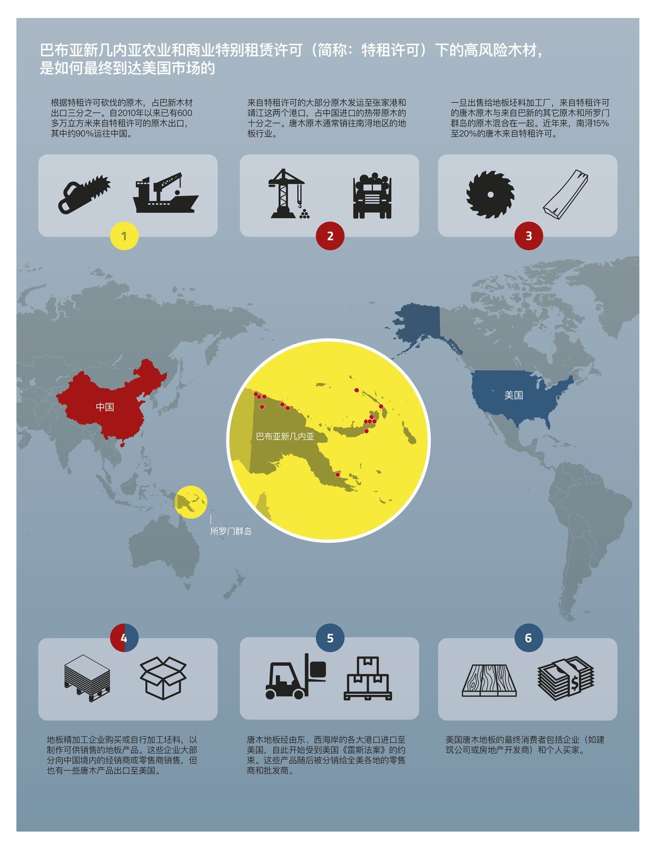 Stained trade supply chain infographic Chinese